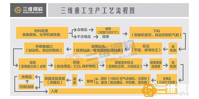 钢结构加工制作生产流程图
